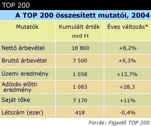 Top 200 összesített mutató