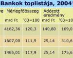 TOP 200, 2004