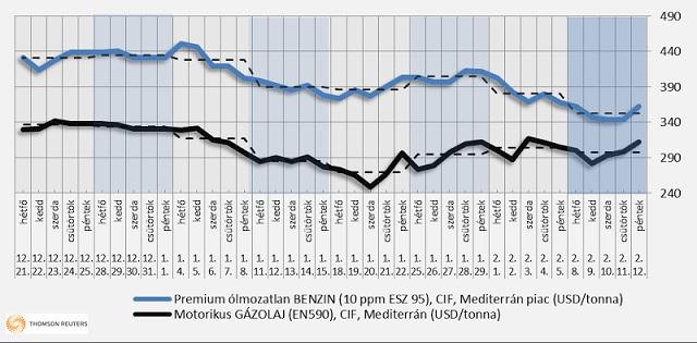 A benzin és gázolaj tőzsdei ára (Forrás: GKI Energia)