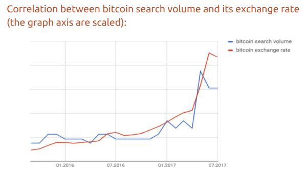 Így aránylik a keresések száma és az árfolyam egymáshoz