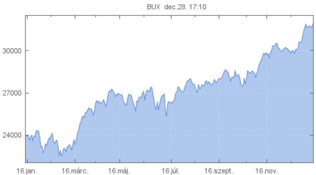A BUX-index mozgása 2016-ban