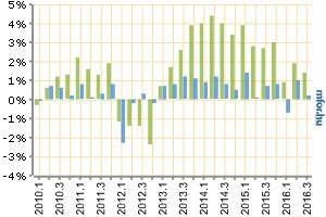 Csak minimálisan tudott nőni a magyar GDP