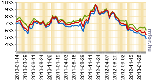 Soha nem látott alacsony hozamok mellett adták el az államkötvényeket