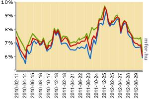 Hét éve nem látott mélypont a 10 éves kötvények átlaghozamánál