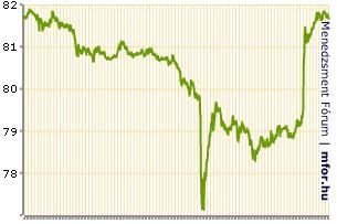 A hét legfejlettebb ország fogott össze a jen gyengítéséért