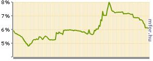 6 százalék felett mentek el a rövid kincstárjegyek
