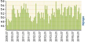 Áprilisban emelkedett a magyar BMI