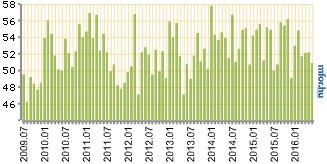 Lassuló növekedést jelez a magyar BMI