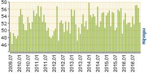 Nagyot csökkent a magyar BMI decemberben