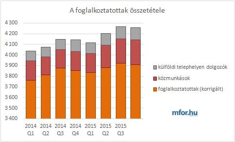 A foglalkoztatottak összetétele 2014Q1-2015Q3