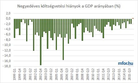 Rekord a költségvetés egyenelégben...