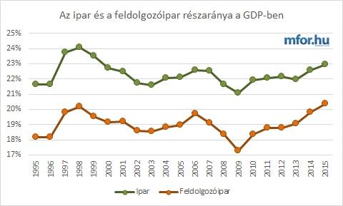Az ipar és feldolgozóipar részesedése a hazai GDP-ből