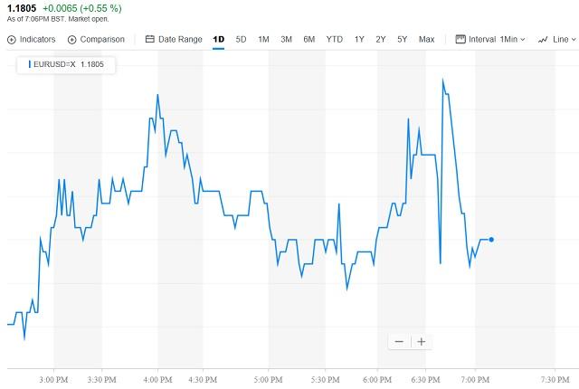 Csapkodó mozgással reagált az euró a katalán elnök szavaira