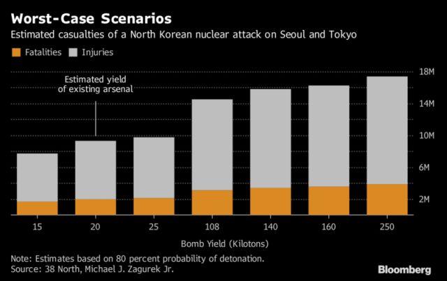 Az atomtámadások lehetséges áldozatainak száma