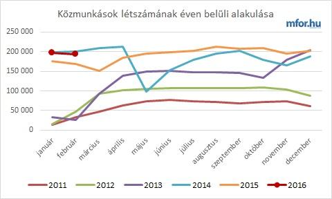 Közmunkás létszámstatisztika 2016