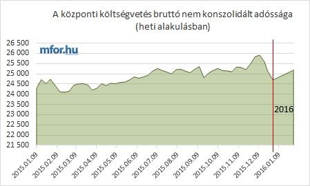"""Évvégi/éveleji """"hatás"""" az államadósság alakulására"""