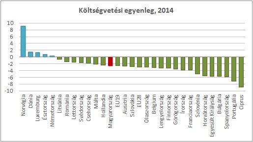 2014. évi költségvetési egyenleg (EU)...
