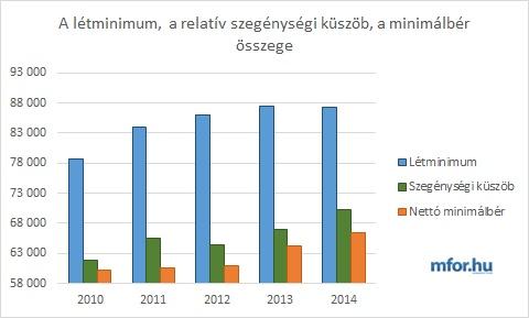 Létminimum - szegénységi küszöb - minimálbér