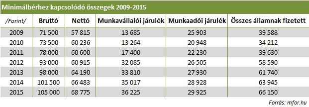 Minimálbér külföldön és itthon 2015