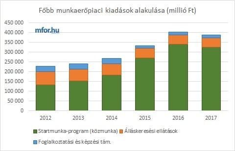 A munkanélkülieken spórolnak Orbánék jövőre
