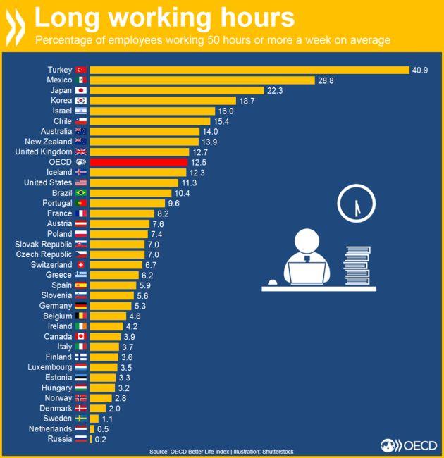 50 óránál többet dolgozók...