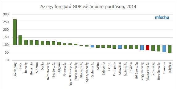 Egy főre jutó GDP vásárlóerő-paritáson számolva