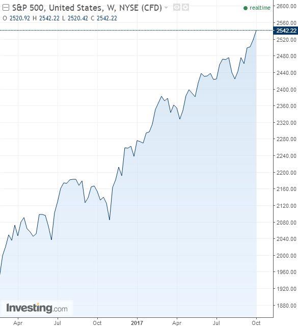 Egy éve említésre méltó korrekció nélkül emelkedik az S&P 500-as index