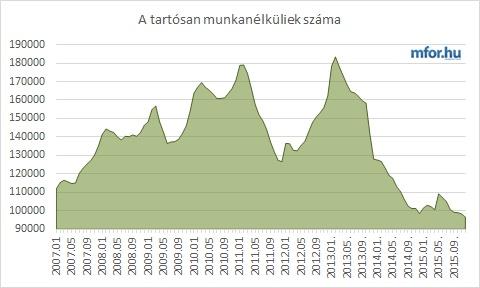 Tartós munkanélküliek száma