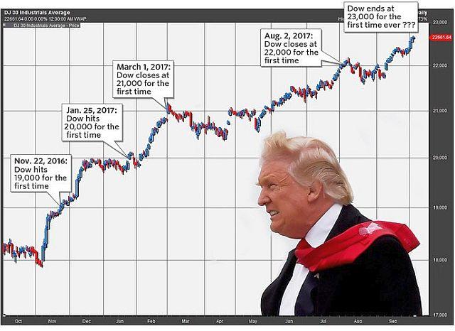 Egy bő hete még a 23 ezer pontos szintet ostromolta a Dow, lehet, hogy a hónap végére 24 ezer lesz?