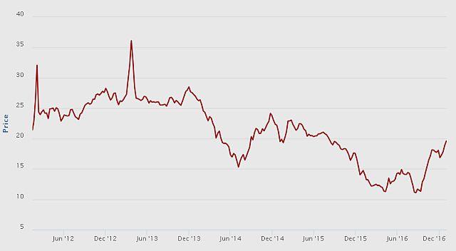 A MEKH által irányadónak tekintett TTF gáz árának változása (forrás: eex.com)