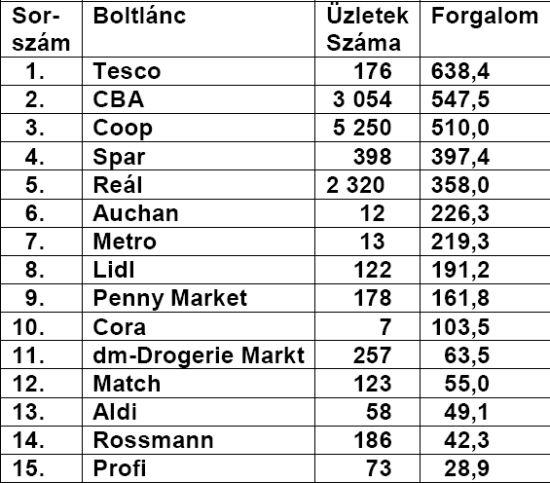 Üzletláncok magyarországon