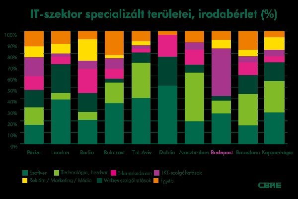 Az IKT erős Budapesten