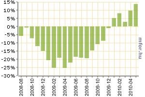 Az ipari termelés 13,7 százalékkal nőtt májusban