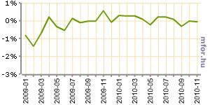GYIA: folytatódott a gazdaság stagnálása novemberben