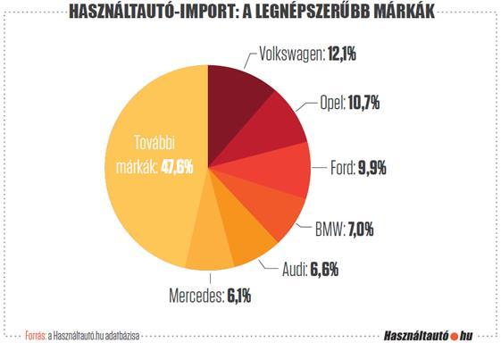 Dübörög a használtautó-import, de jó ez nekünk?