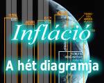 Kevés az esély a magas infláció letörésére