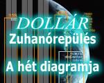 Hoz is, visz is a dollár zuhanórepülése