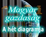 Önmagához képest javul, de versenytársaitól elmarad a magyar gazdaság