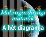 Elhúzódhat a magyar gazdaság felzárkózása