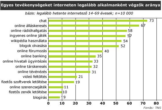 a lakosság hány százaléka használja az online társkeresőt alison brie társkereső