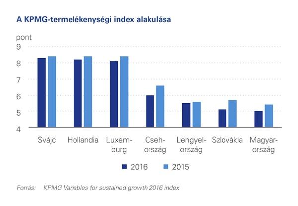 Termelékenységi-index