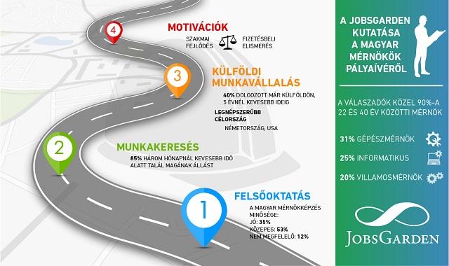 Önvezető autóban látják a jövőjüket a magyar mérnökök