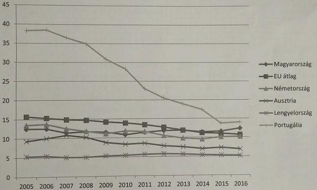 Portugália érte el a legnagyobb haladást az elmúlt években