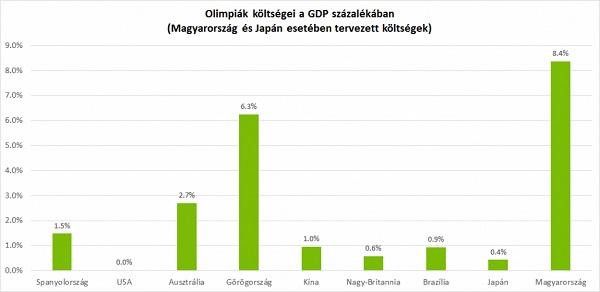 Az olimpiák költségei a GDP arányában