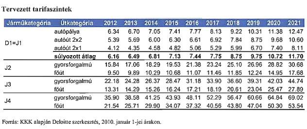 A Deloitte tanulmányában szereplő díjjavaslatok 2010-ben