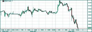 A piacra öntött dollárok repítették az OTP-t és a forintot